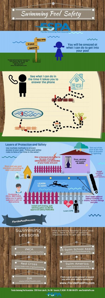 Swimming Pool Safety web infographic